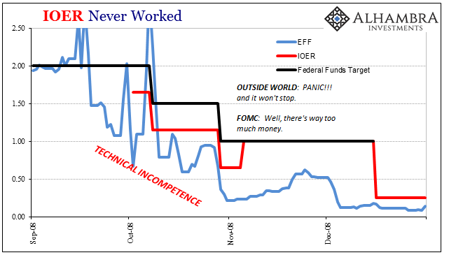 Interest on Excess Reserves Never Worked, Sep - Dec 2008