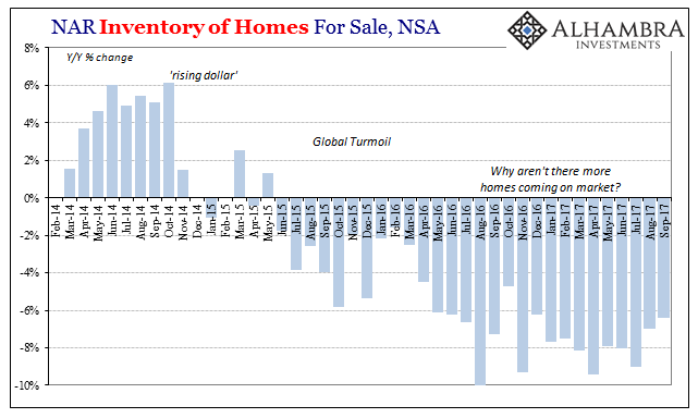 US Inventory of Homes for Sale, Feb 2014 - Sep 2017