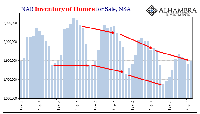 US Inventory of Homes for Sales, Feb 2013 - Aug 2017