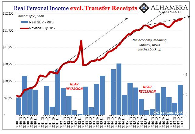U.S. Real Personal Income, Jan 2010 - Jul 2017