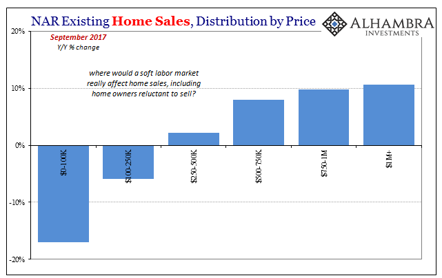 US Existing Home Sales, Sep 2017