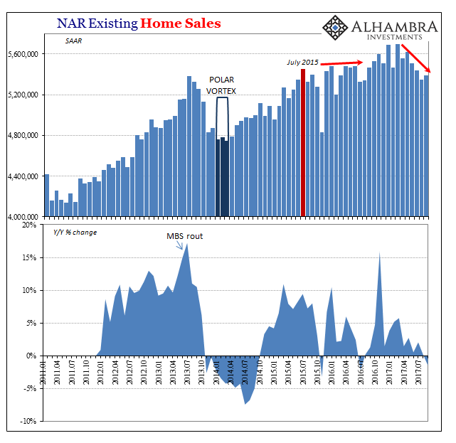 US Existing Home Sales, Jan 2011 - Jul 2017