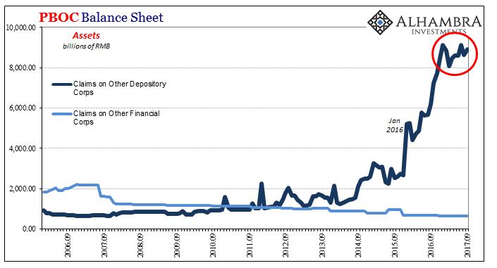 PBOC Balance Sheet, Sep 2006 - 2017