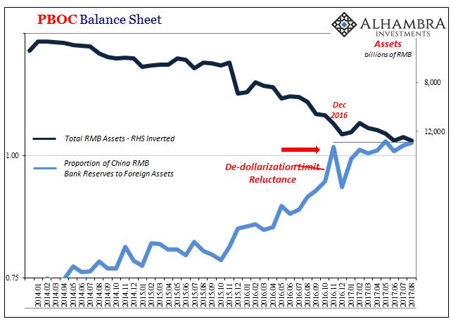 PBOC Balance Sheet, Jan 2014 - Aug 2017