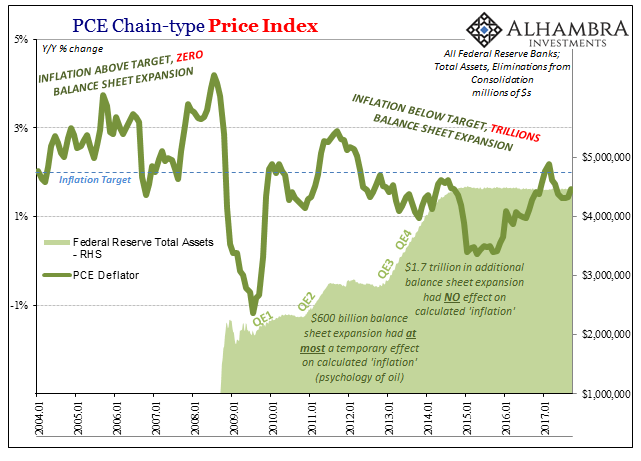 US Chain Type Price Index, Jan 2004 - 2017