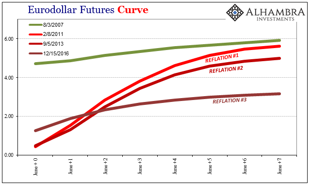 US Eurodollar Futures Curve, June 2010 - 2017