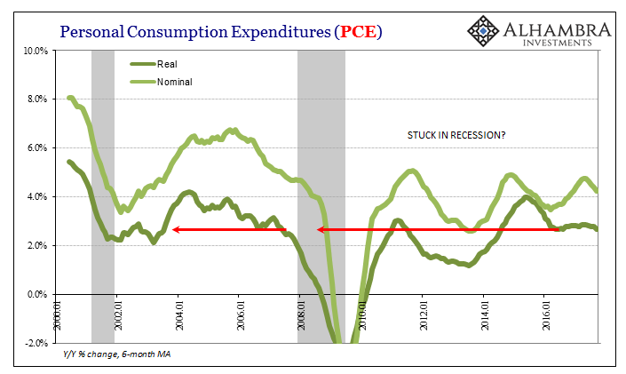US Personal Consumption Expenditures, Jan 2000 - 2016