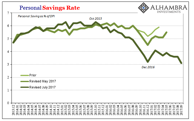 US Savings Rate, Dec 2013 - Sep 2017