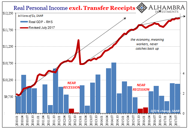 US Personal Income, Jan 2010 - July 2017
