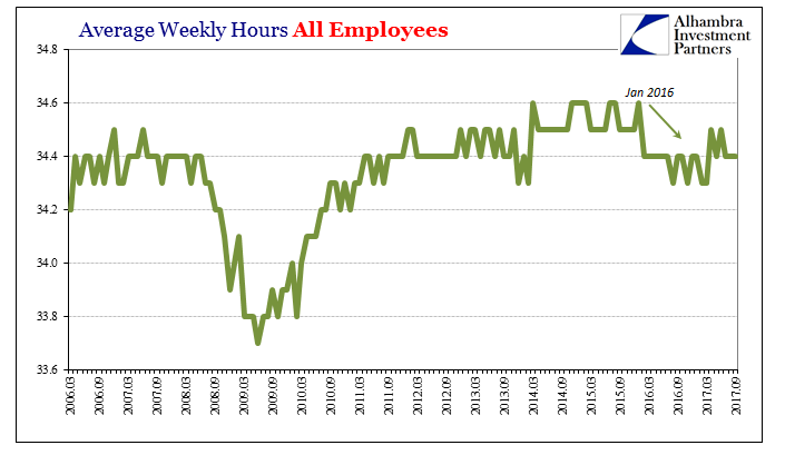 US Average Weekly Hours, March 2006 - Sep 2017