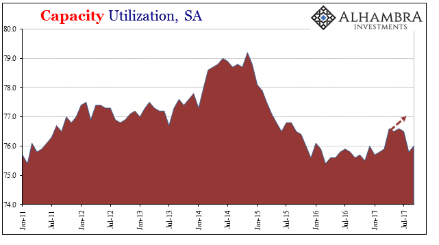 US Capacity Utilization, Jan 2011 - Jul 2017