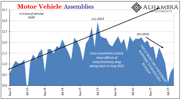 US Motor Vehicle Assemblies, Jan 2013 - Jul 2017