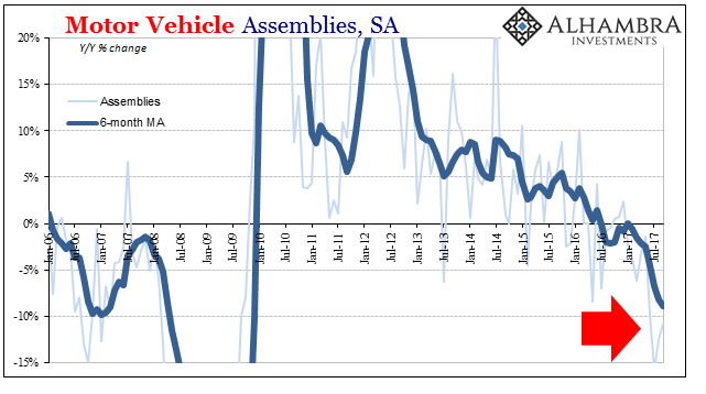 US Motor Vehicle Assemblies, Jan 2006 - Jul 2017
