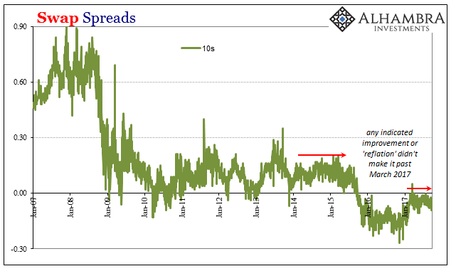 Swap Spreads, Jan 2007 - 2017