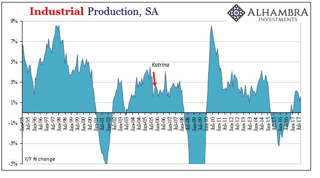 US Industrial Production, Jan 1995 - Jul 2017