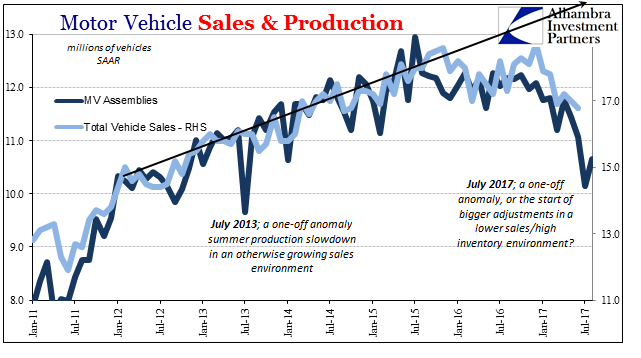 US Motor Vehicle Sales and Production, Jan 2011 - Jul 2017