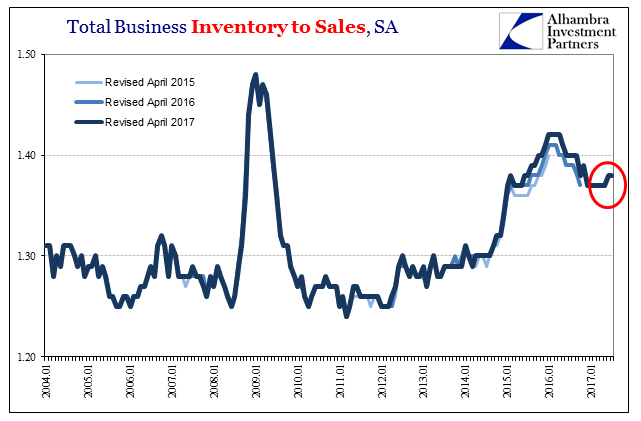 US Total Business Inventory to Sales, Jan 2004 - 2017