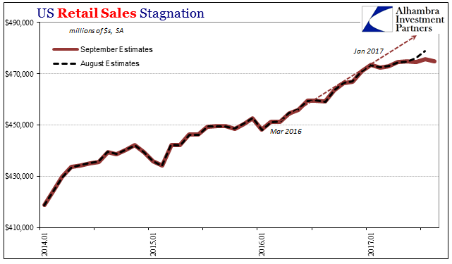 US Retail Sales, Jan 2014 - 2017