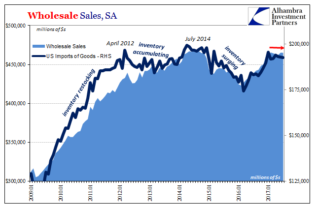 US Wholesale Sales, Jan 2009 - 2017