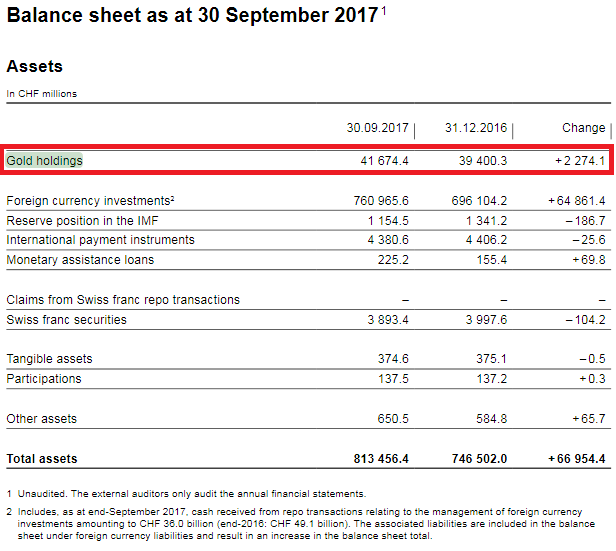 Balance Sheet as at 30 September 2017