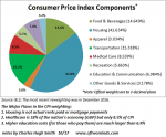 US Consumer Price Index
