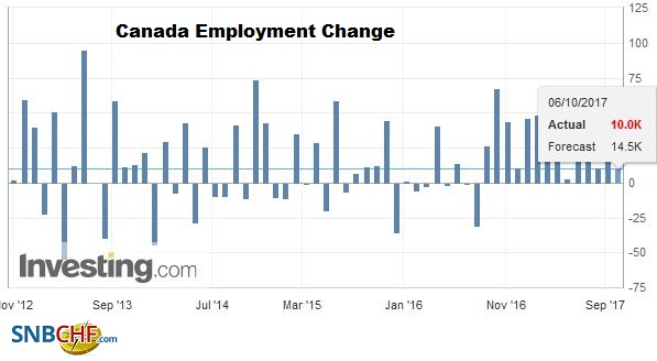 Canada Employment Change, September 2017