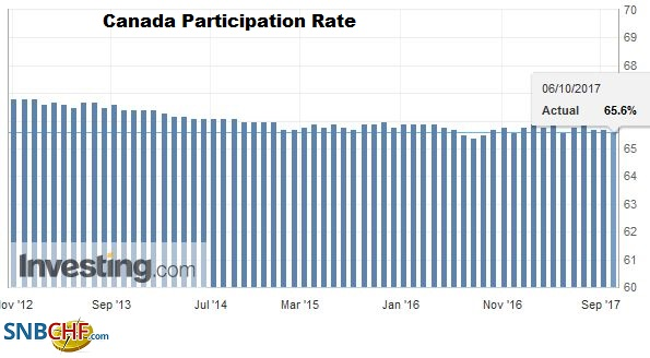 Canada Participation Rate, September 2017