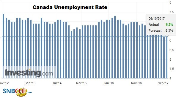 Canada Unemployment Rate, September 2017