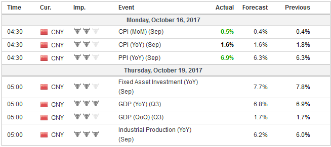 Economic Events: China, Week October 16