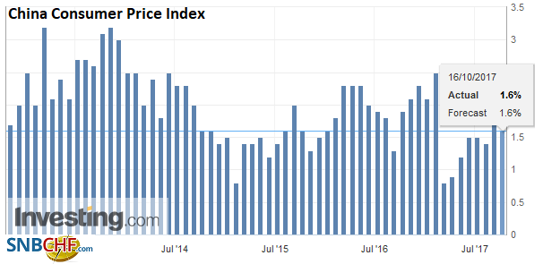 China Consumer Price Index (CPI) YoY, Sep 2017