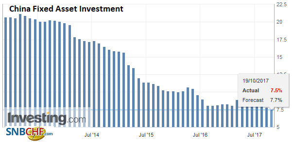 China Fixed Asset Investment YoY, Sep 2017