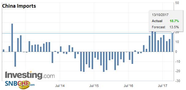 China Imports YoY, Sep 2017