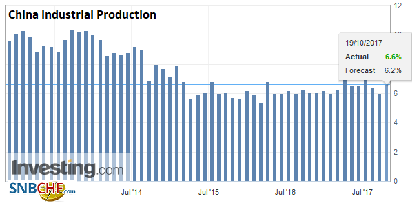 China Industrial Production YoY, Sep 2017