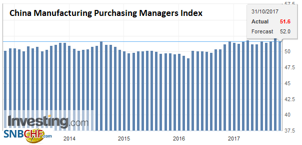 China Manufacturing Purchasing Managers Index (PMI), Oct 2017