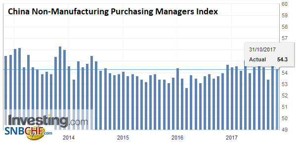 China Non-Manufacturing Purchasing Managers Index , Oct 2017