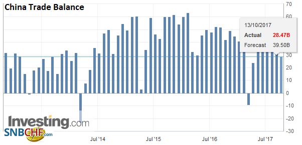 China Trade Balance (USD), Sep 2017