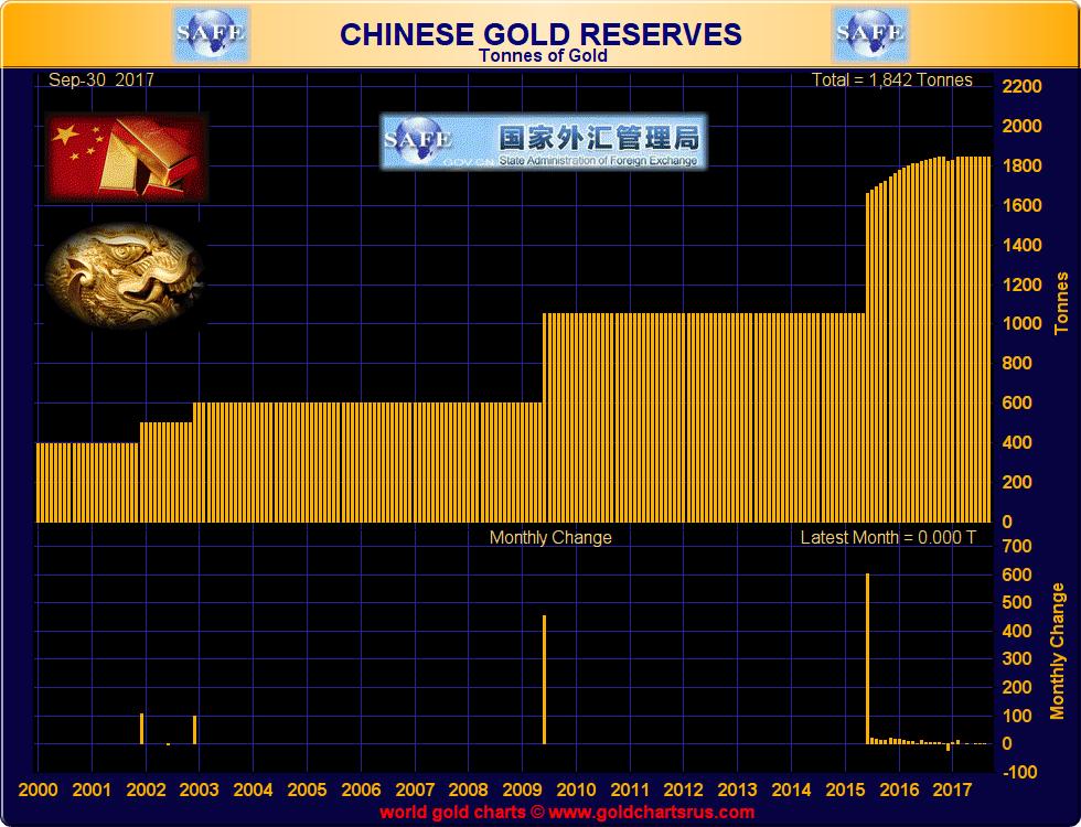 China Gold Reserves, 2000 - 2017