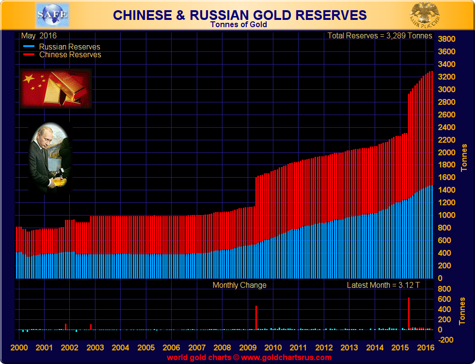Chinese and Russian Gold Reserves, 2000 - 2016