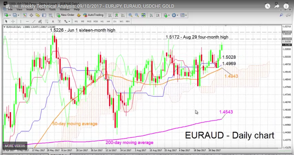 EUR/AUD with Technical Indicators, October 10