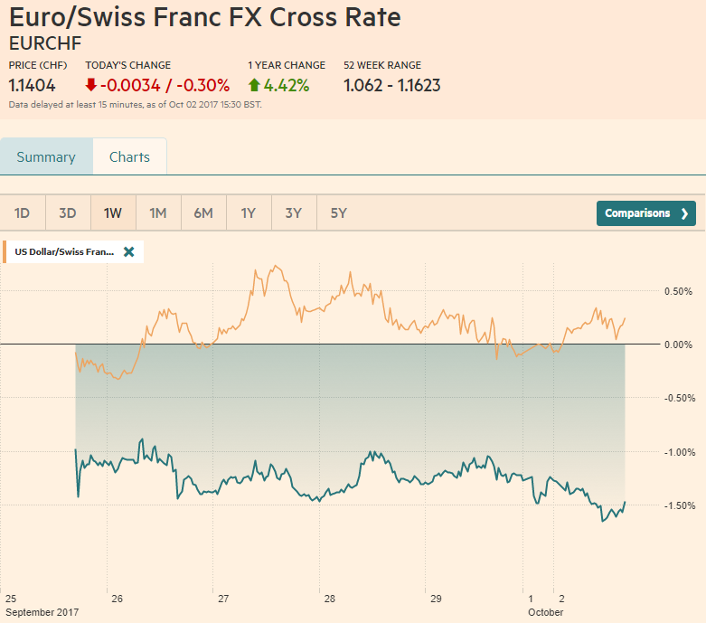 EUR/CHF and USD/CHF, October 02