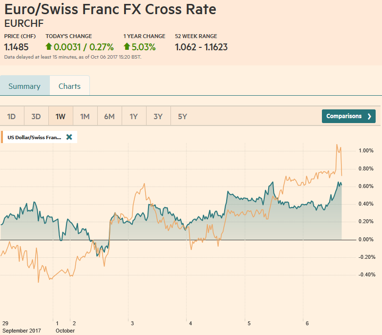 EUR-CHF and USD-CHF, October 06