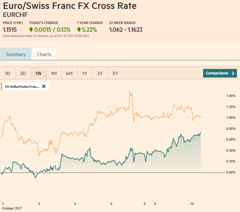 EUR/CHF and USD/CHF, October 10