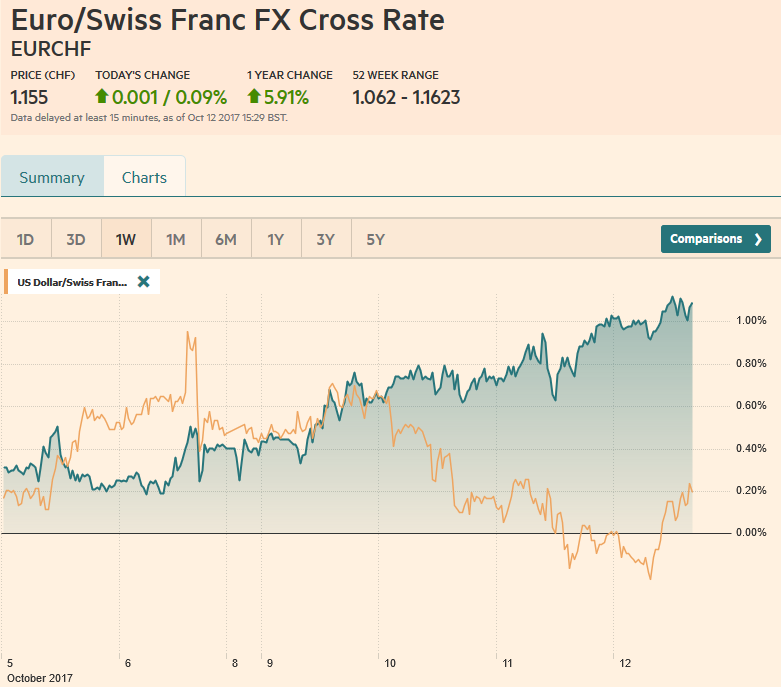 EUR/CHF and USD/CHF, October 12