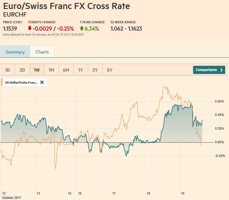 EUR/CHF and USD/CHF, October 19