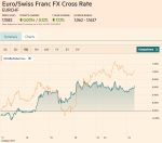 EUR/CHF and USD/CHF, October 24