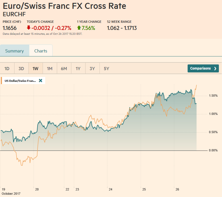 EUR/CHF and USD/CHF, October 26