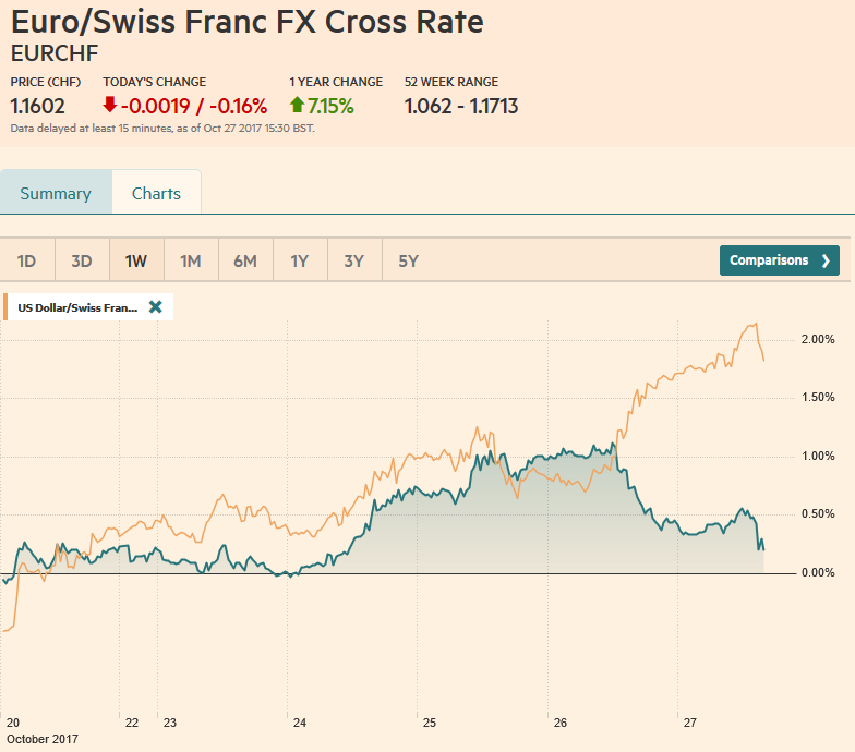 EUR/CHF and USD/CHF, October 27