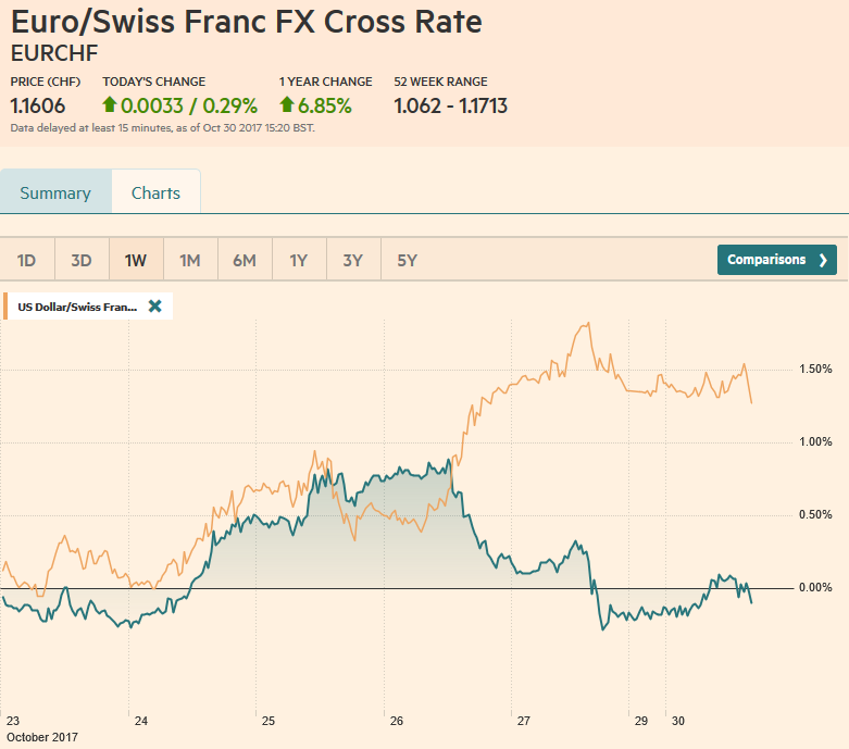 EUR/CHF and USD/CHF, October 30