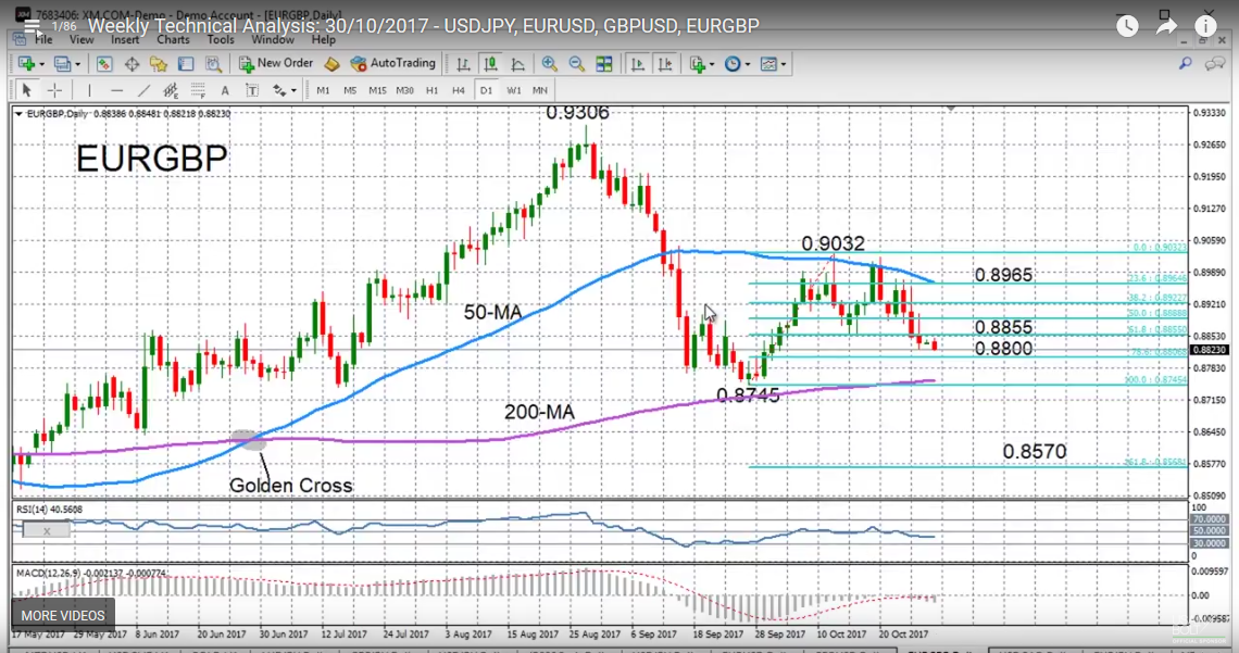 EUR/GBP with Technical Indicators, October 30