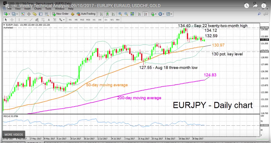 EUR/JPY with Technical Indicators, October 10
